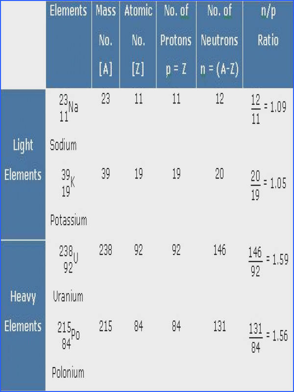 parative Study of n p Ratio of Some Elements
