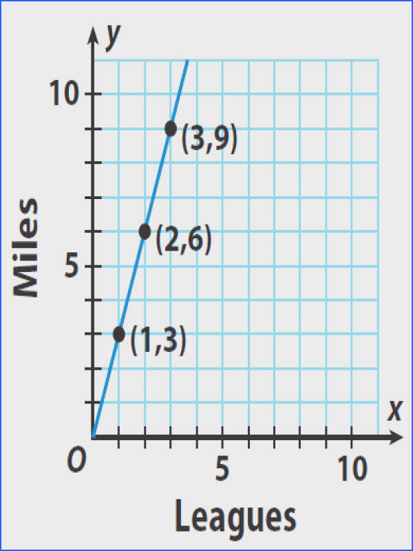 The graph shows the relationship between the distance in leagues and distance in miles Write an equation for this relationship