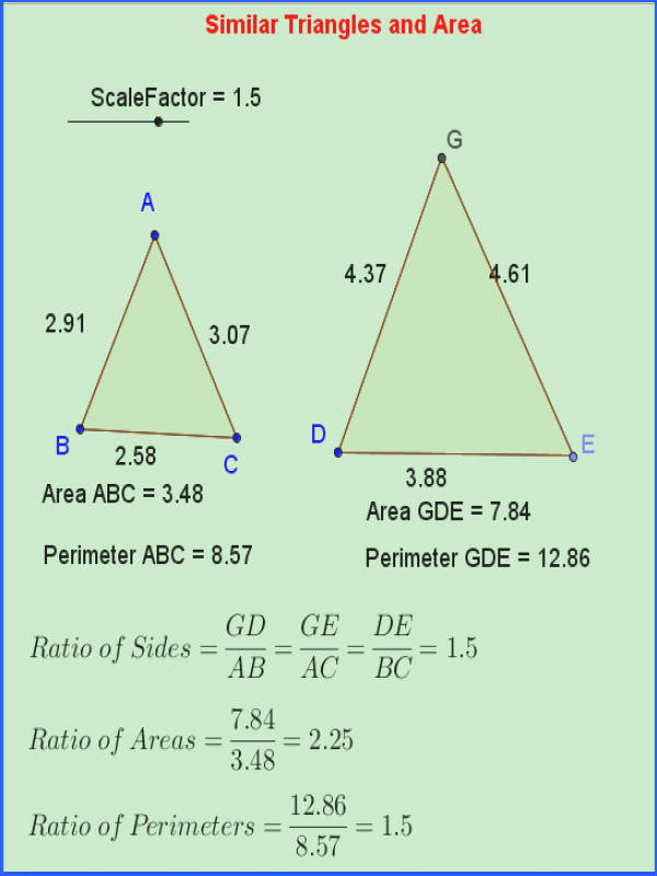 Similar Triangles Area and Perimeter good for anchor chart or notes sheet