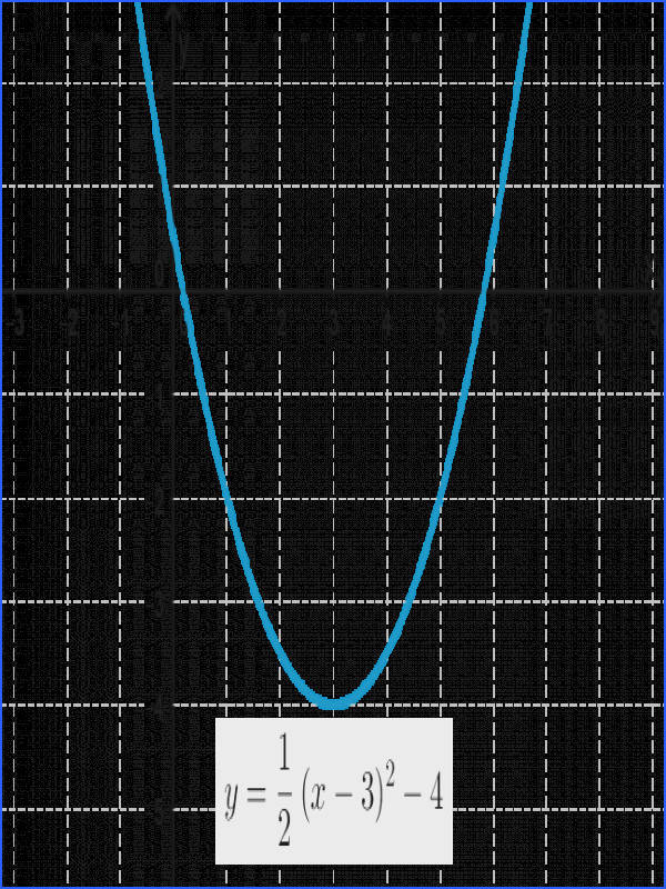 Graph of the parabola y=0 5 x 3 2