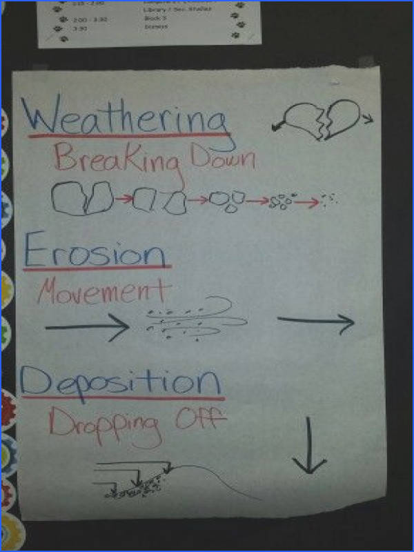 Science anchor chart for weathering erosion and deposition We made up motions for these