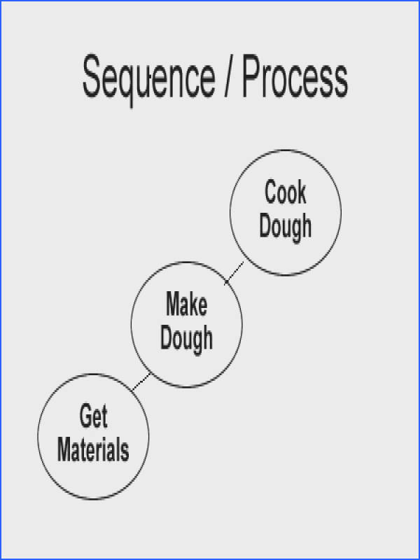 sequence text structure graphic organizer