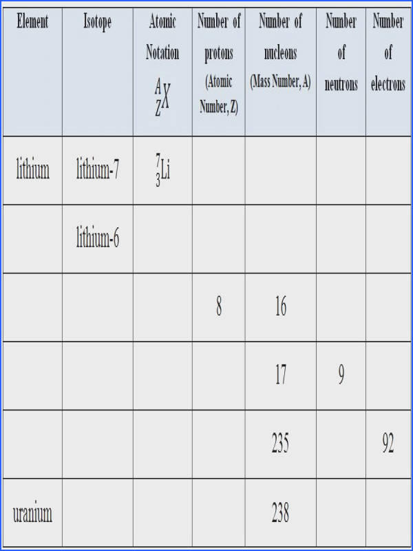 Isotopes Table