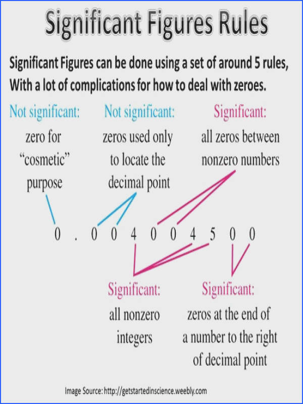 Significant Digits Drill Software