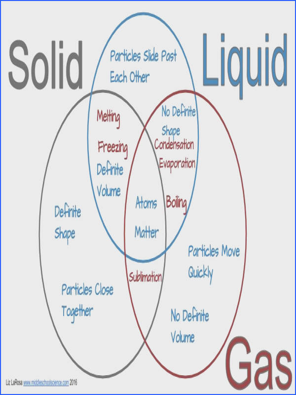 solid liquid gas venn diagram activity 28 images solid liquid gas venn diagram activity year states of matter lesson plan ppoint and worksheet by