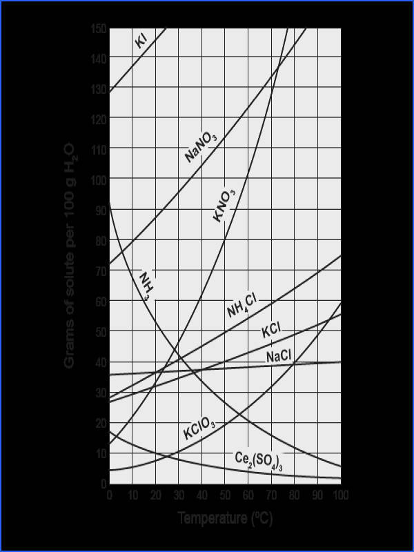 Solubility Curves Free chemistry worksheet with questions and answer key great for