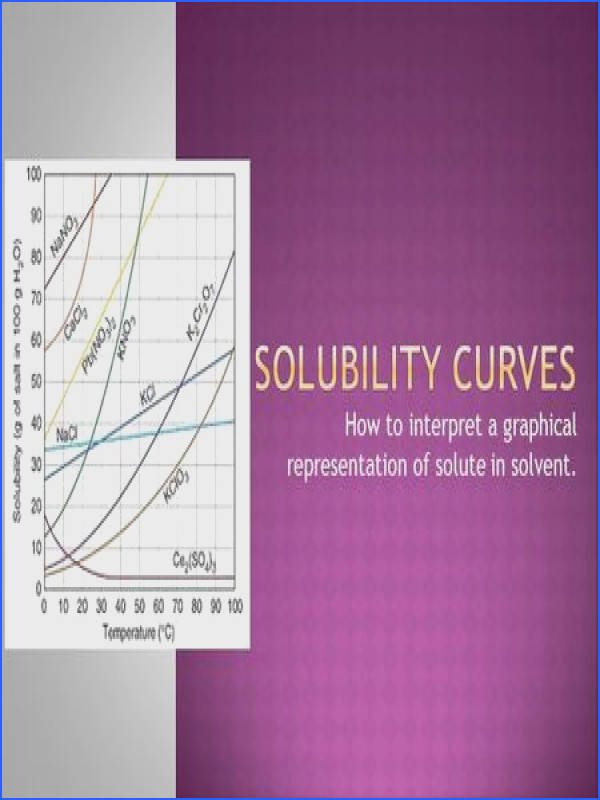 How to interpret a graphical representation of solute in solvent