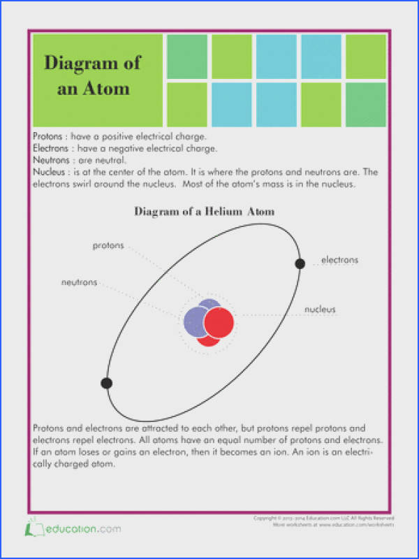 Structure of an Atom 5th Grade ScienceStem