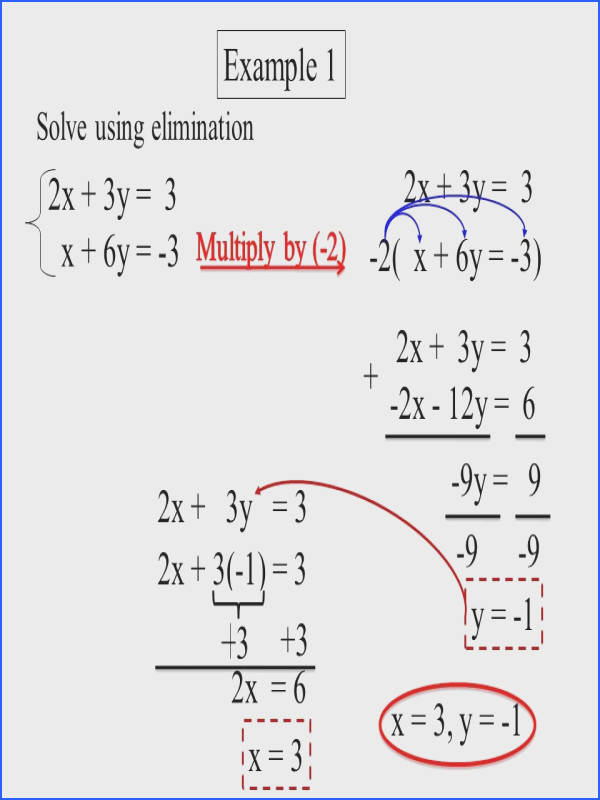 Solving Systems Linear Equations Elimination s Enchanting Addition Method Worksheet