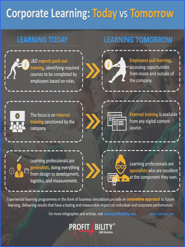 The evolution of corporate learning Learning today vs Learning tomorrow