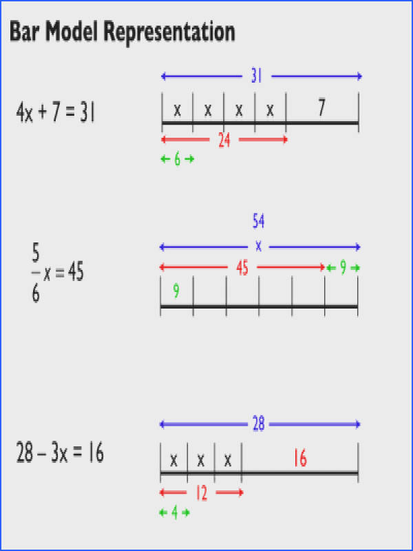 The Exponential Curve Algebra 1 Solving Equations with Bar Model Representations