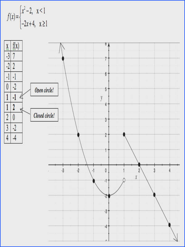 Next Lesson More Piecewise Functions
