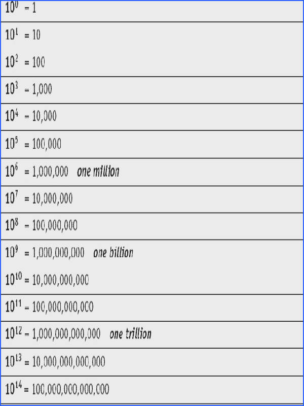 Scientific notation · the powers of 10