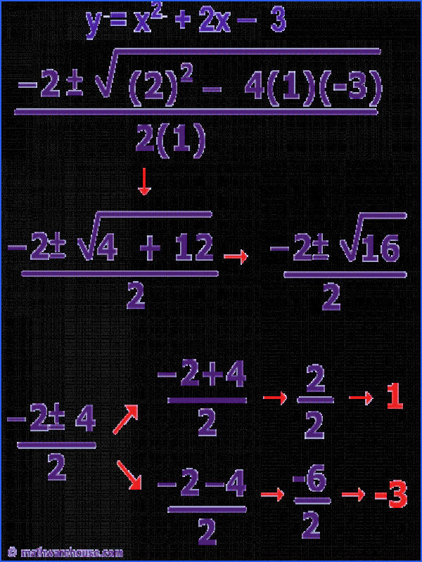 The Quadratic Formula to solve quadratic equations Step by step with graphs to illustrate