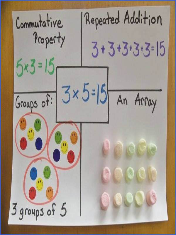 They are ready to make the connection between repeated addition groups and arrays to