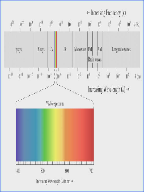 This article discusses the various types of electromagnetic radiation