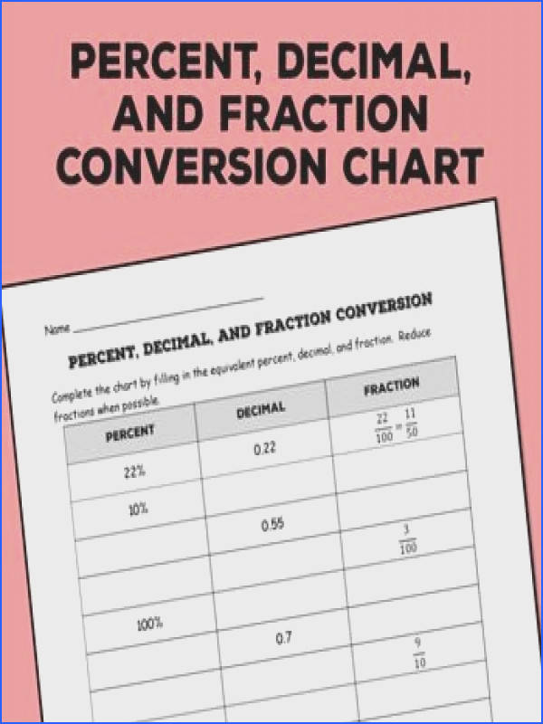 This worksheet asks students to convert between percents decimals and fractions It has 15 rows of problems All answers result in whole number percents