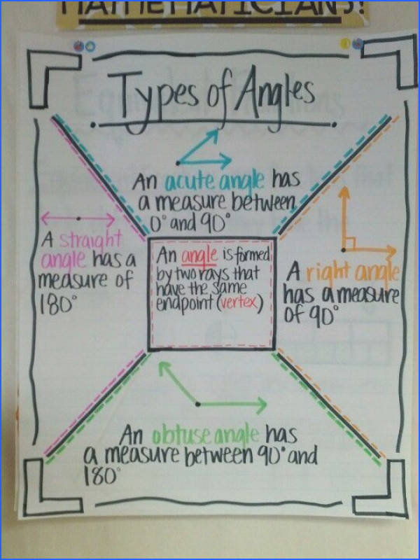 Types of Angles I like how they are all on one anchor chart I