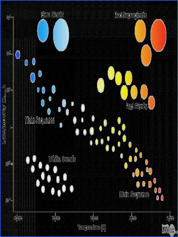 The HR diagram was created by Ejnar Hertzsprung and Henry Norris Russell They formed this chart in the early 1900 s They classified the stars by their