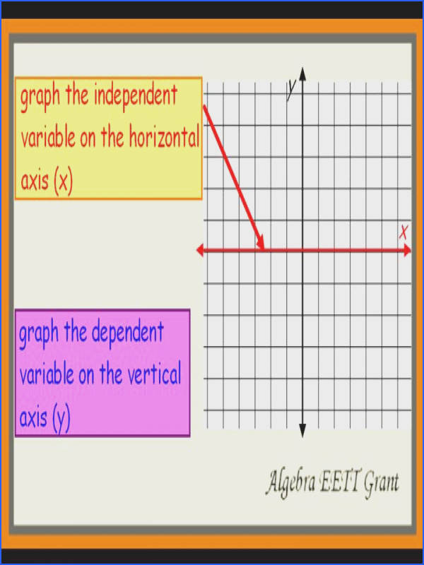 Variables Color By Number Independent & Dependent