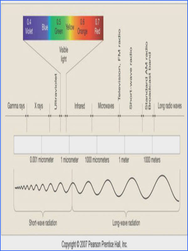 Waves And Electromagnetic Spectrum Worksheet Answers Davezan