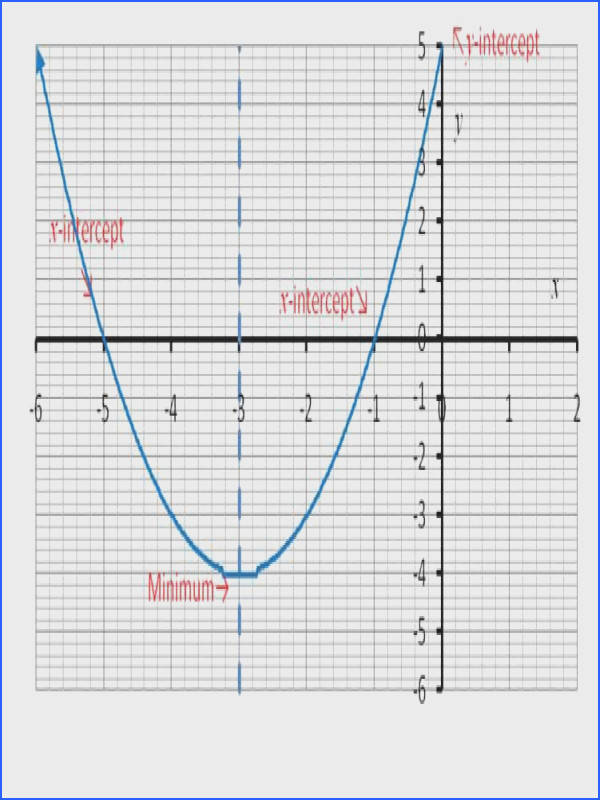 The parabola created by using a quadratic function